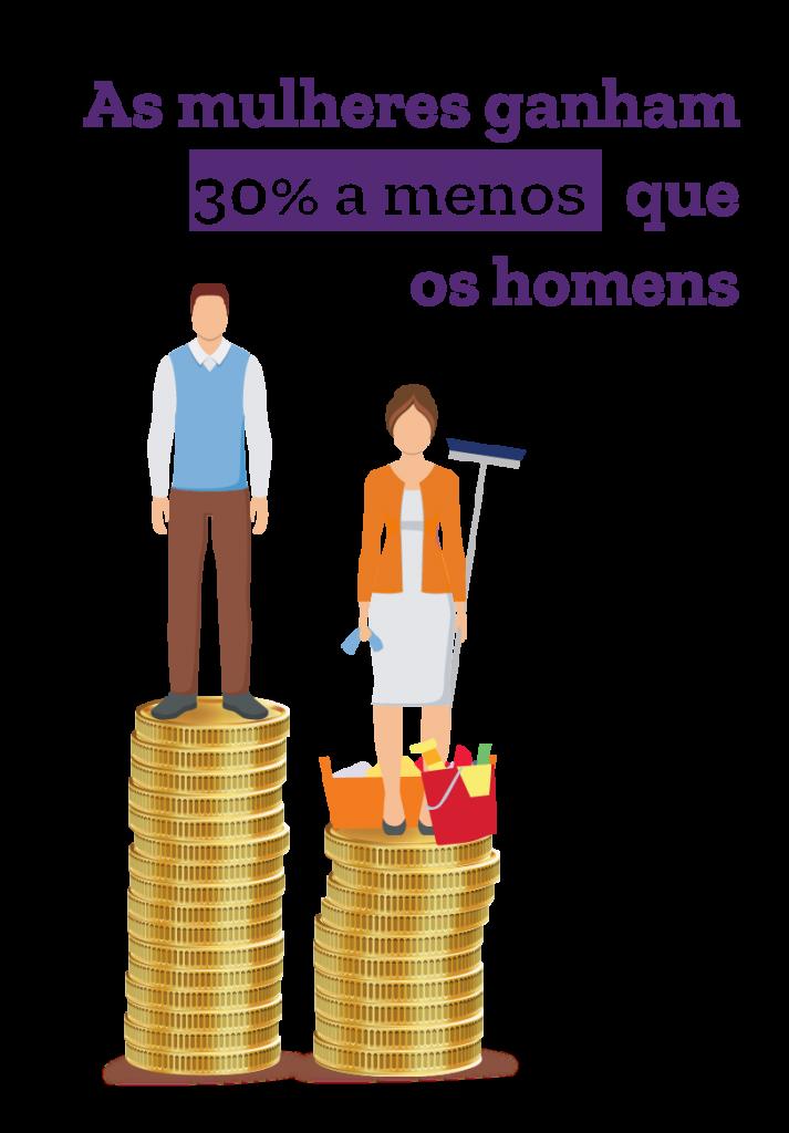 As mulheres ganham 30% a menos que os homens.