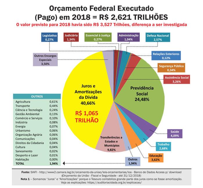 Onde está a transparência sobre a dívida pública, o maior gasto do orçamento?